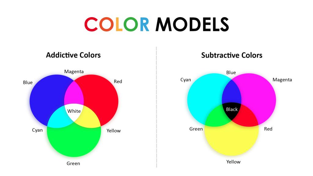 Color model ,Addictive colors , Subtractive colors